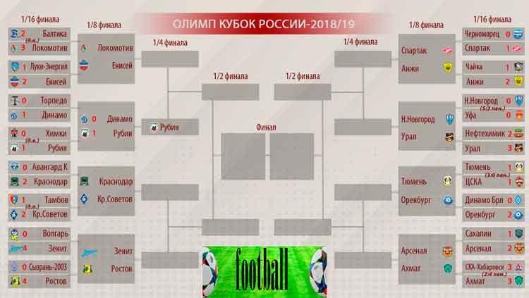 Футбол. Кубок России. 1/8 финала. Расписание