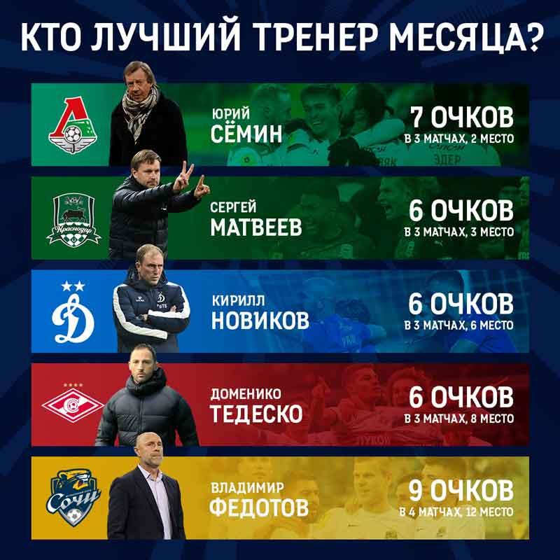 Выбираем лучшего тренера марта